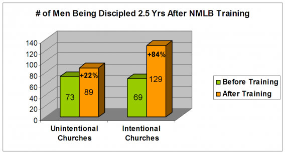 NMLB_Training_Impact_Disciples